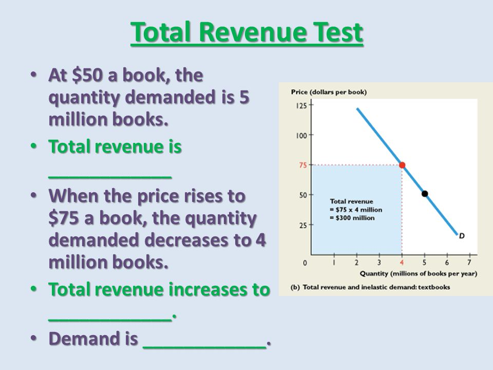 Total Revenue Test At $50 a book, the quantity demanded is 5 million books. Total revenue is ____________.