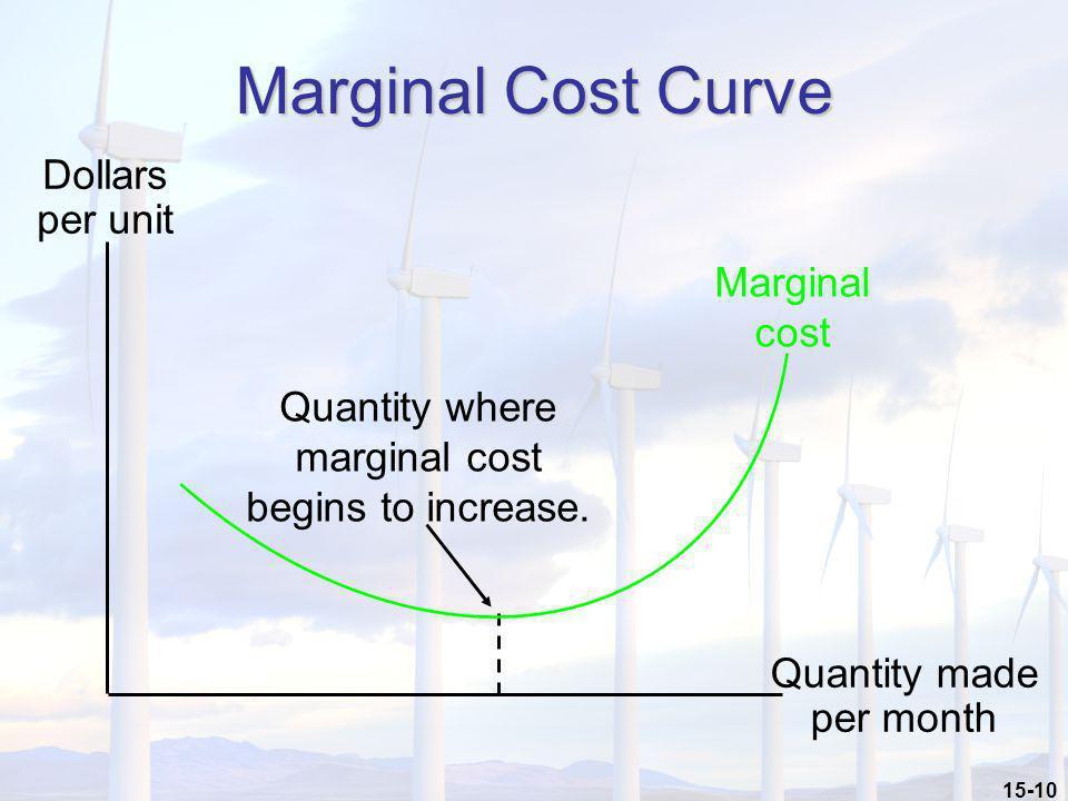 Marginal Cost Curve Dollars per unit Marginal cost