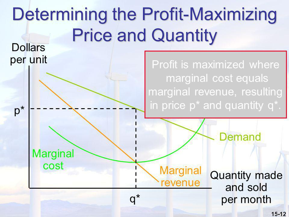 Determining the Profit-Maximizing Price and Quantity