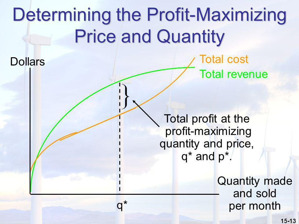 Determining the Profit-Maximizing Price and Quantity