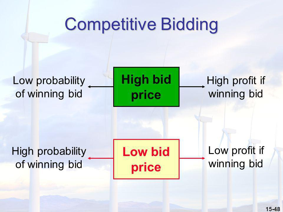 Competitive Bidding High bid price Low bid price