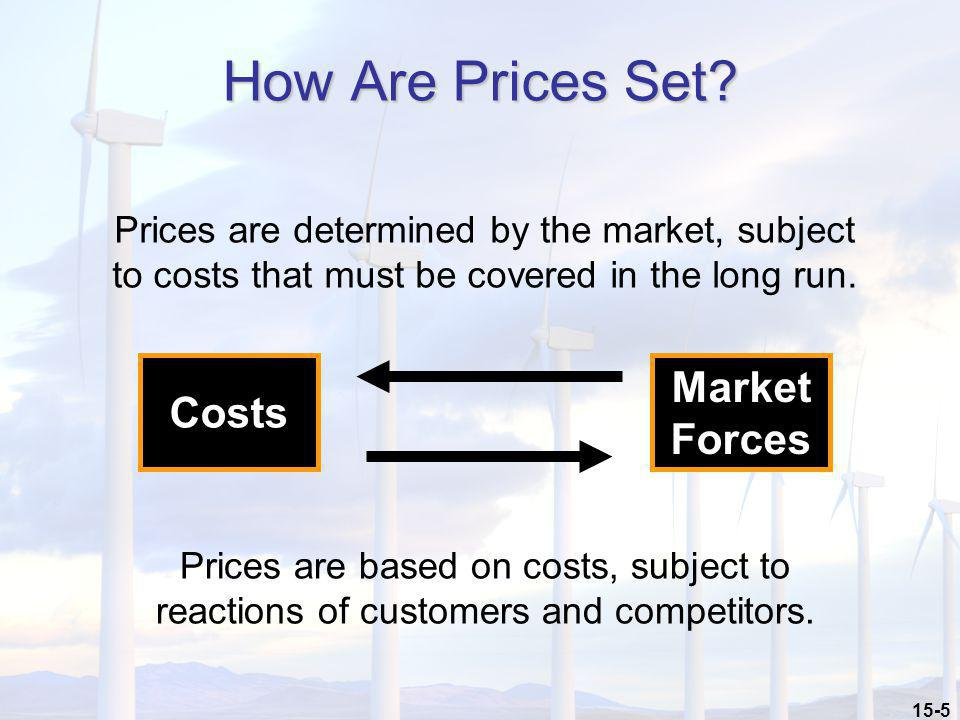 How Are Prices Set Market Forces Costs