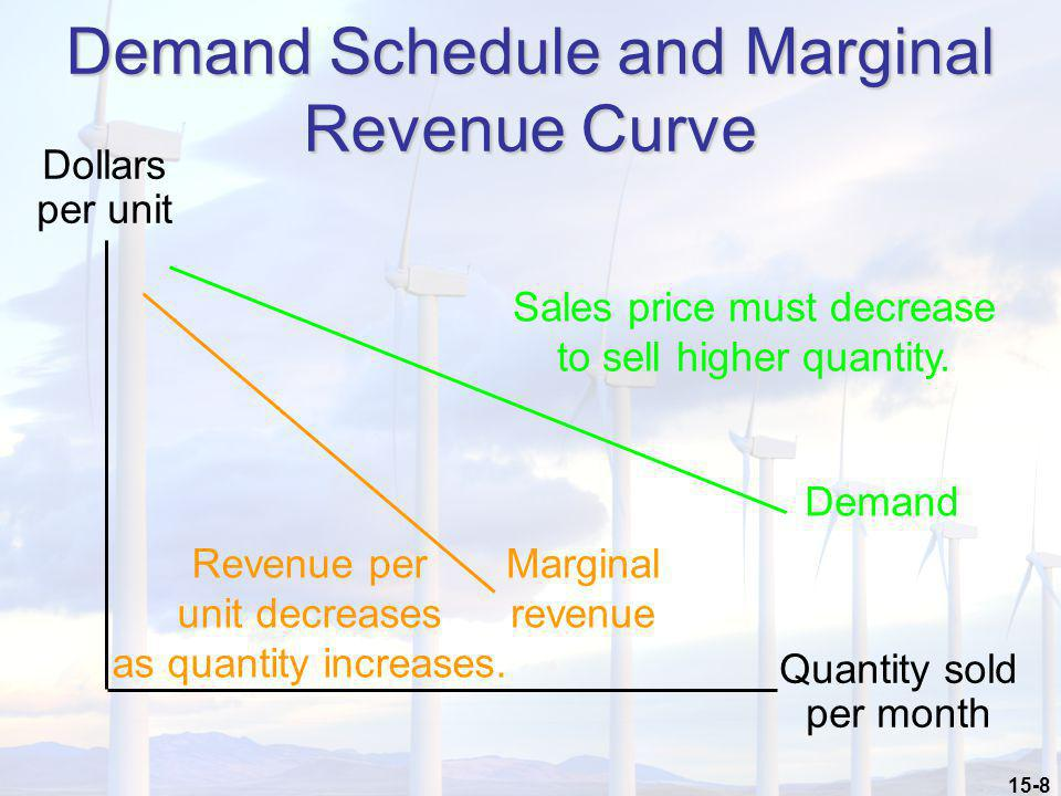 Demand Schedule and Marginal Revenue Curve