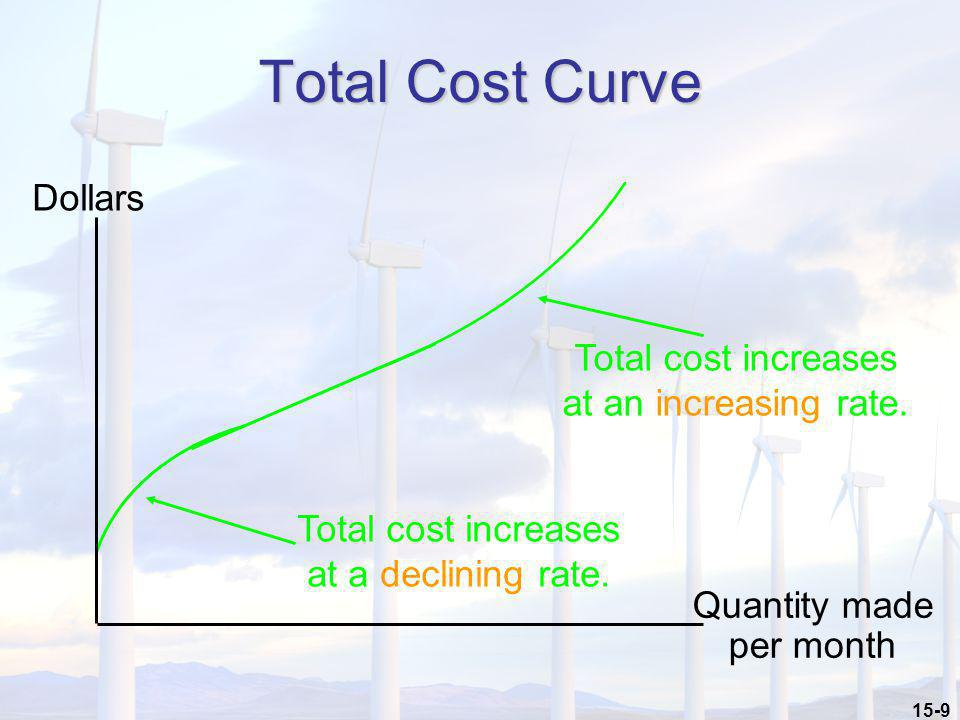 Total Cost Curve Dollars Total cost increases at an increasing rate.