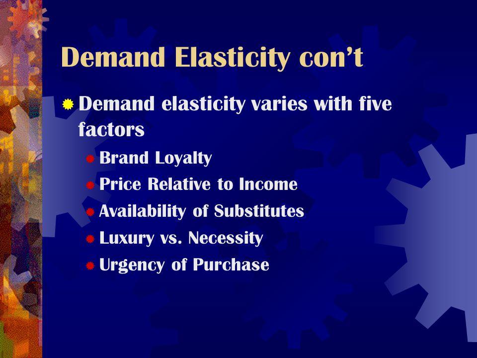 Demand Elasticity con't