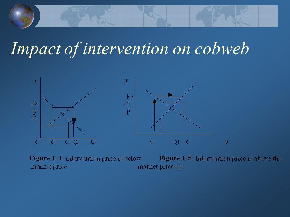 Impact of intervention on cobweb