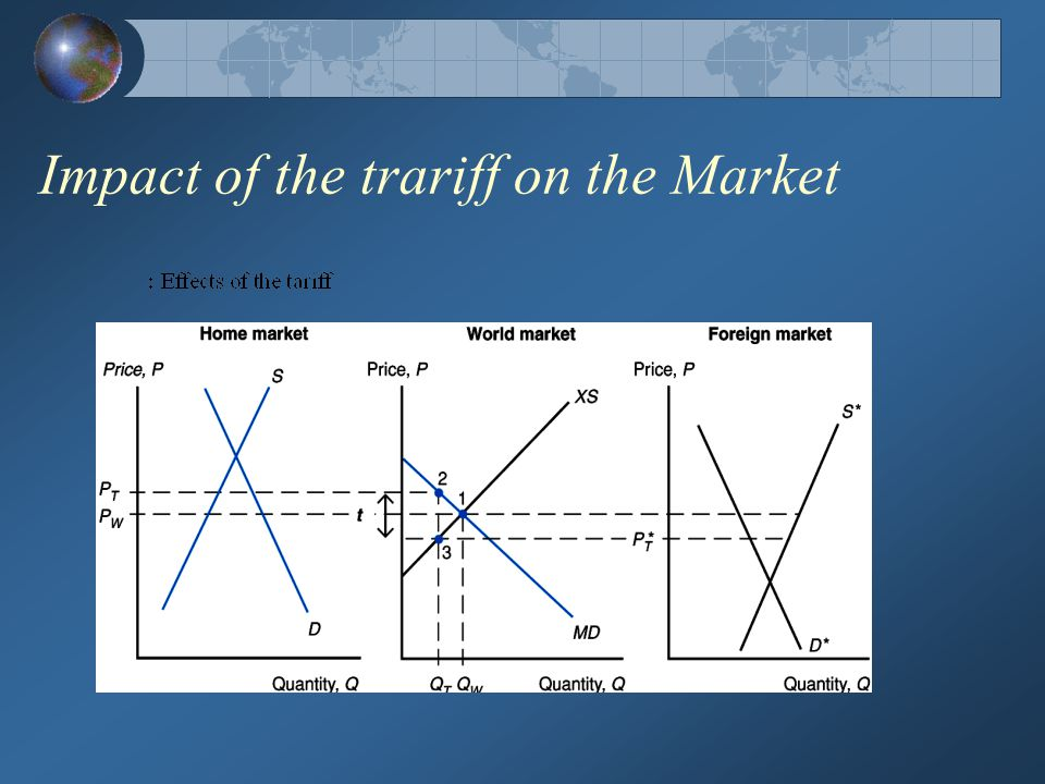 Impact of the trariff on the Market