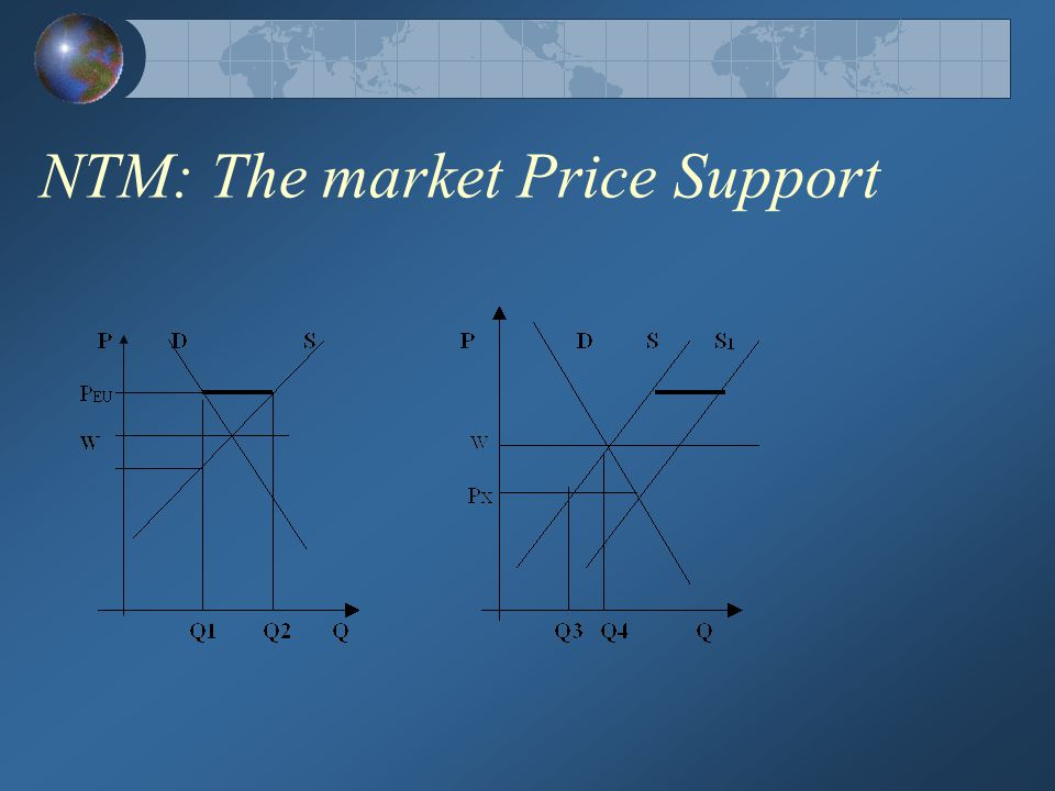 NTM: The market Price Support