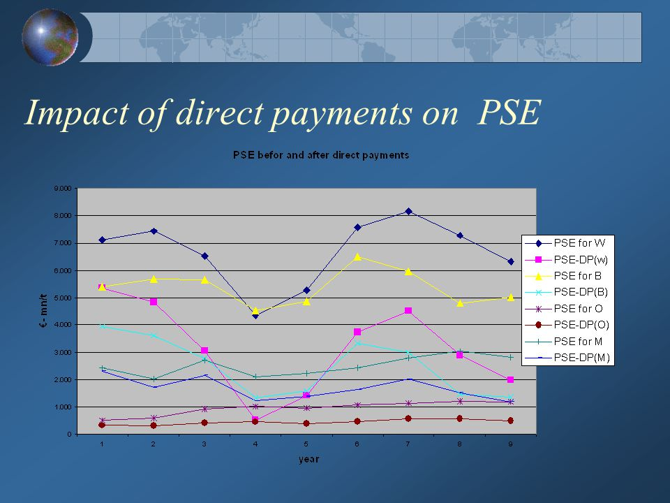 Impact of direct payments on PSE