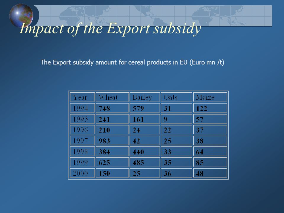 Impact of the Export subsidy