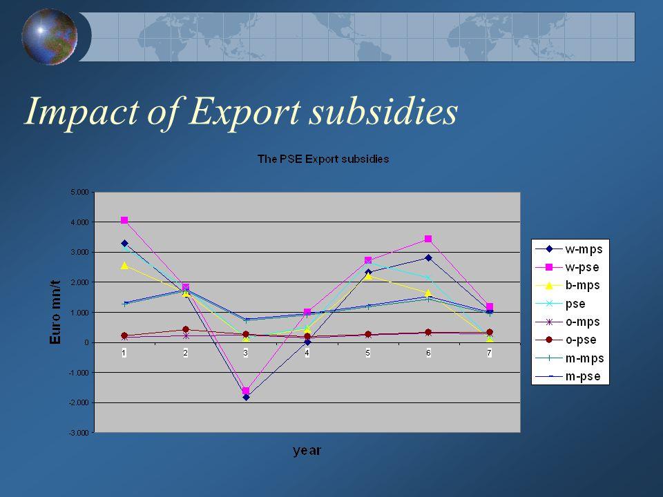 Impact of Export subsidies