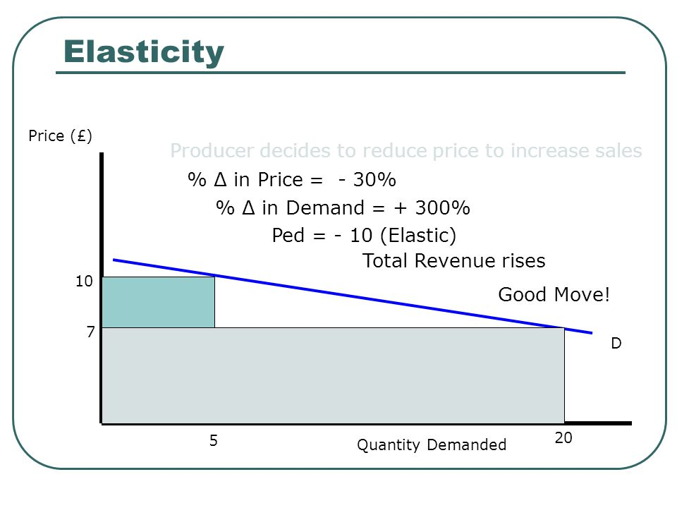 Elasticity Producer decides to reduce price to increase sales