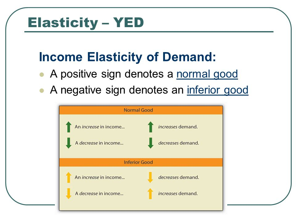 Elasticity – YED Income Elasticity of Demand: