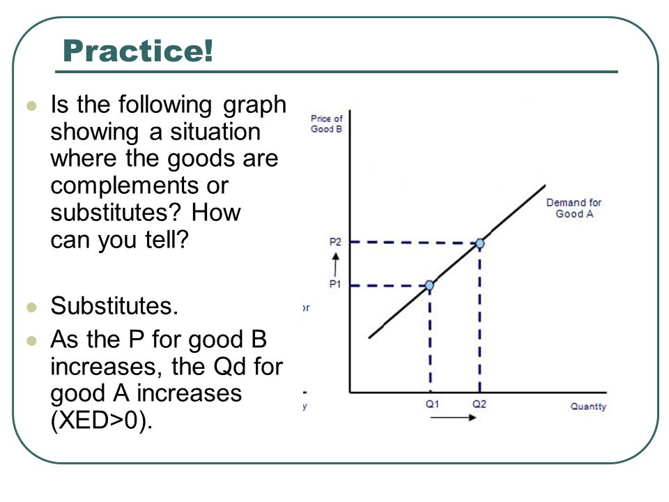 Practice! Is the following graph showing a situation where the goods are complements or substitutes How can you tell