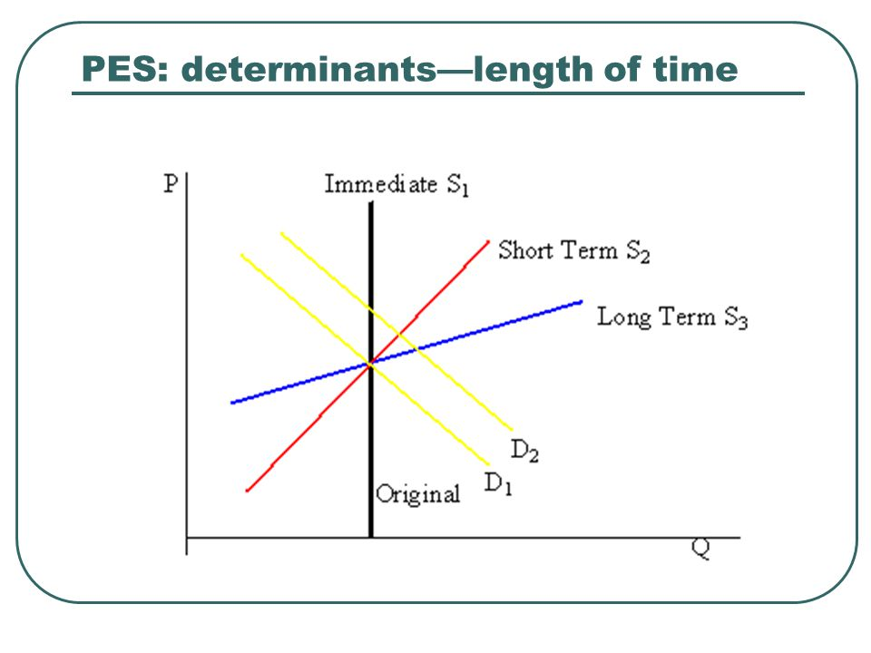 PES: determinants—length of time