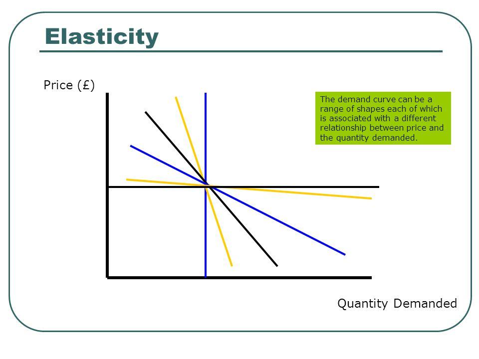 Elasticity Price (£) Quantity Demanded