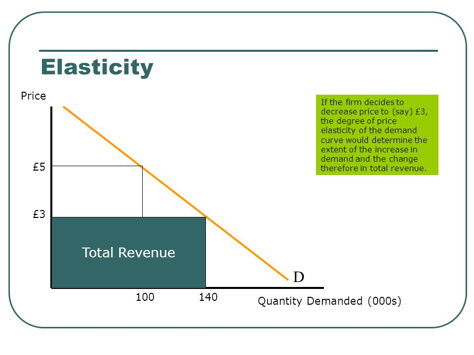 Elasticity D Total Revenue Price £5 £3 100 140