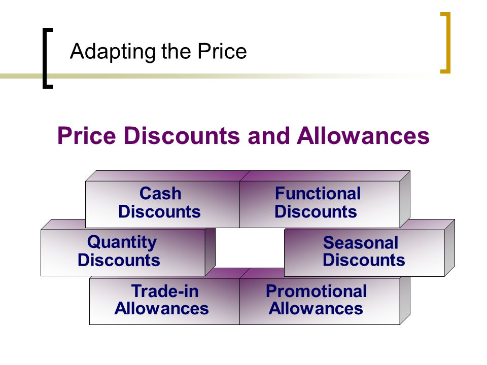 Price Discounts and Allowances Promotional Allowances