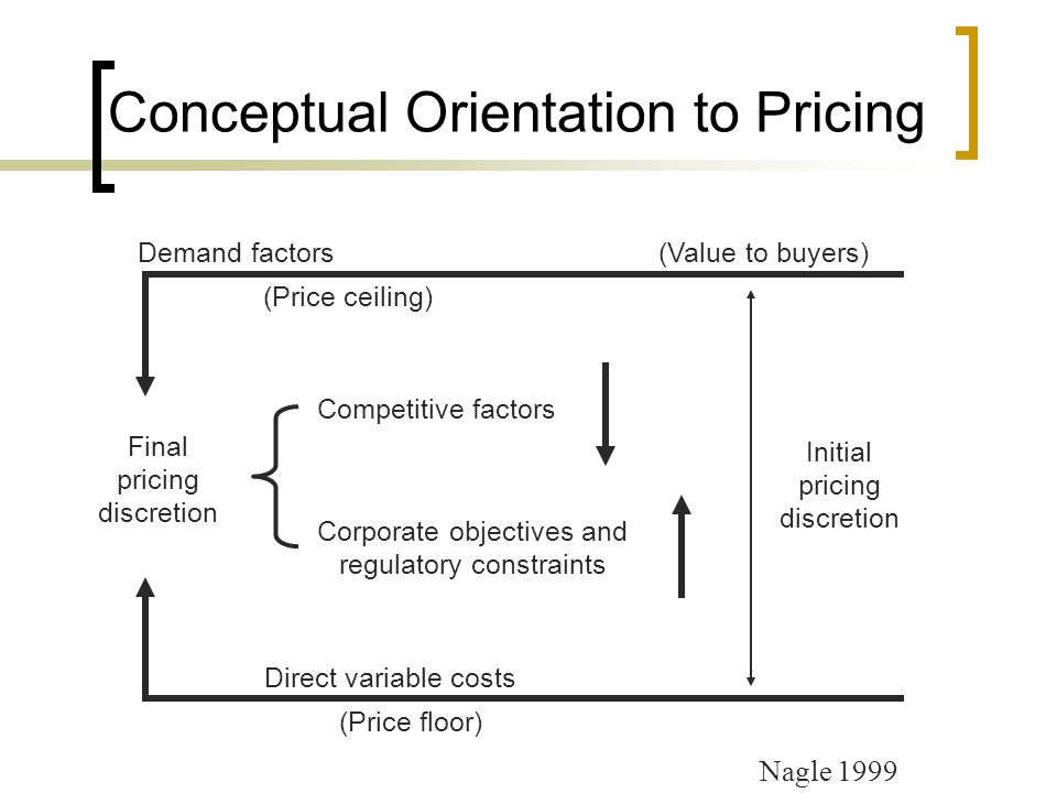 Conceptual Orientation to Pricing