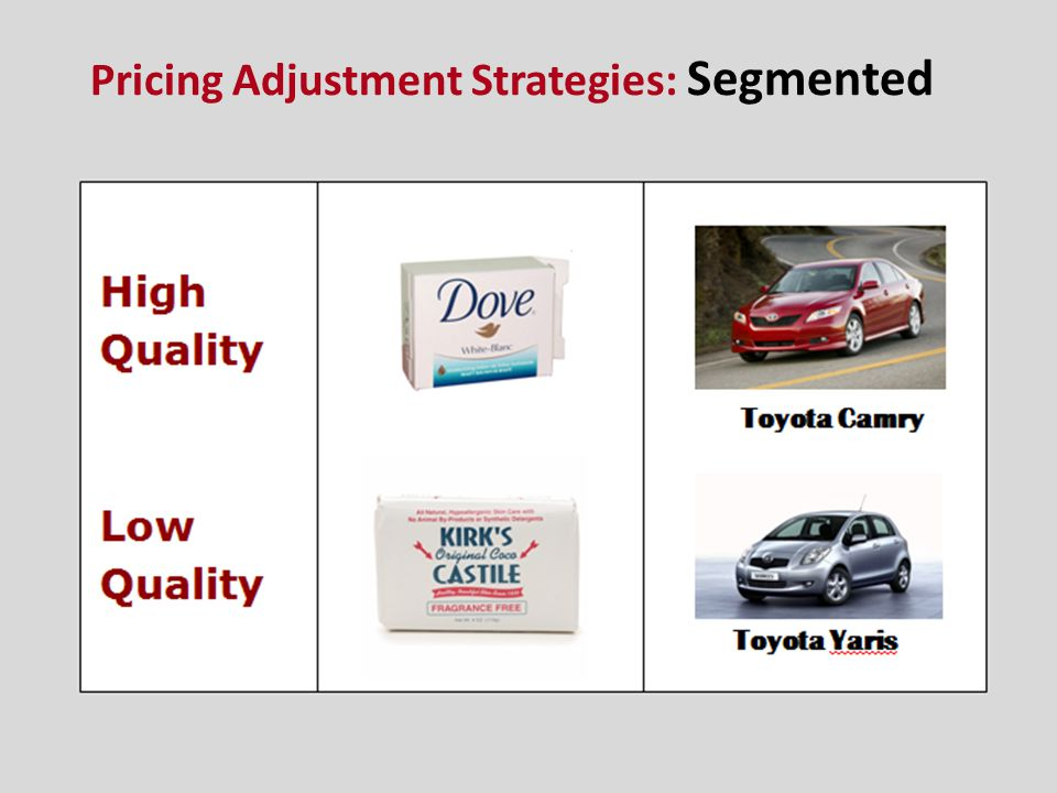 Pricing Adjustment Strategies: Segmented