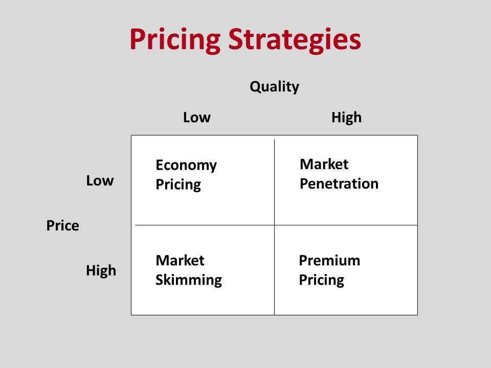 Pricing Strategies Quality Low High Economy Pricing Market Penetration