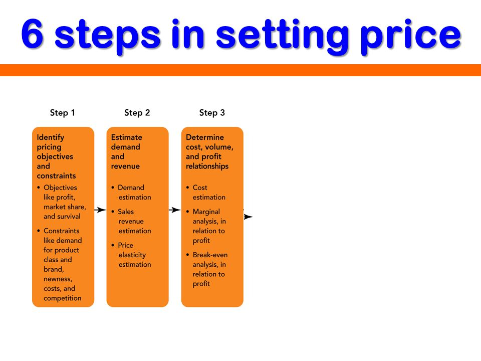 6 steps in setting price Kerin, Hartley, Rudelius