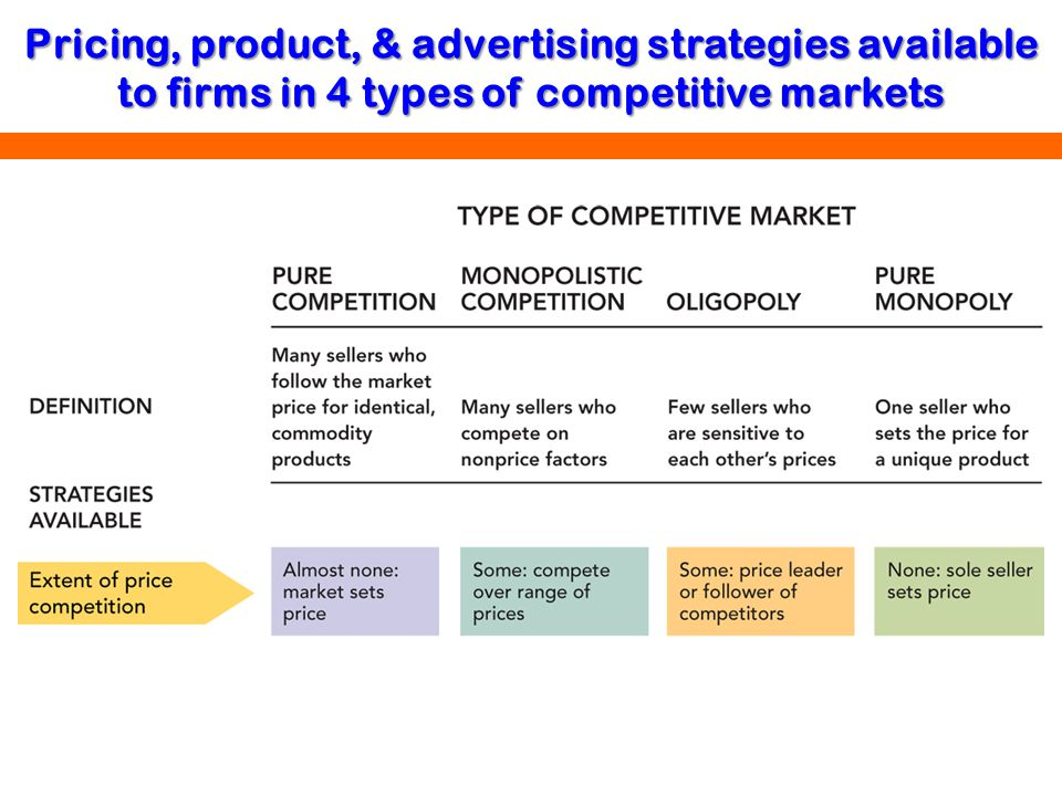 Pricing, product, & advertising strategies available to firms in 4 types of competitive markets