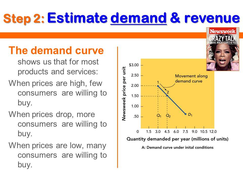 Step 2: Estimate demand & revenue
