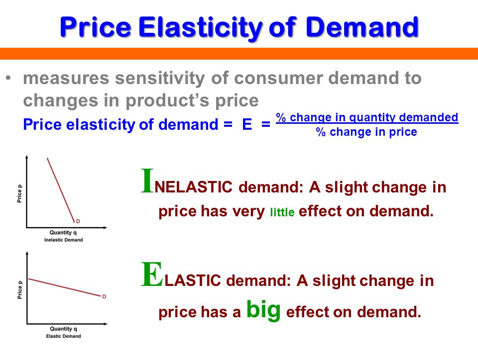 price elasticity of demand examples