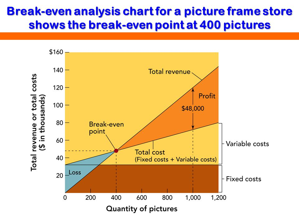 Break-even analysis chart for a picture frame store shows the break-even point at 400 pictures