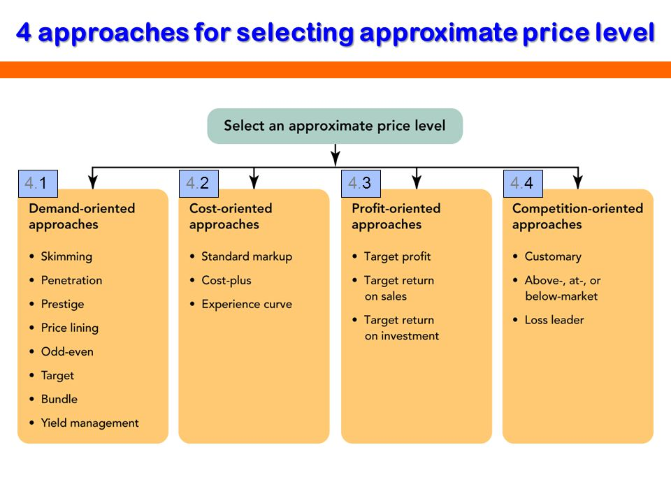 4 approaches for selecting approximate price level
