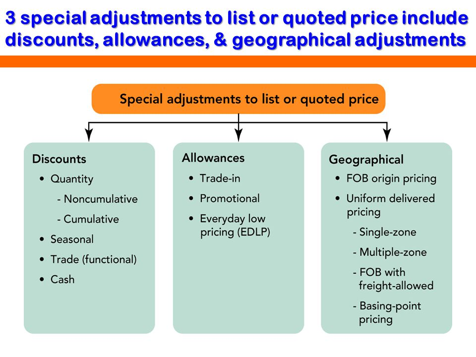 3 special adjustments to list or quoted price include discounts, allowances, & geographical adjustments
