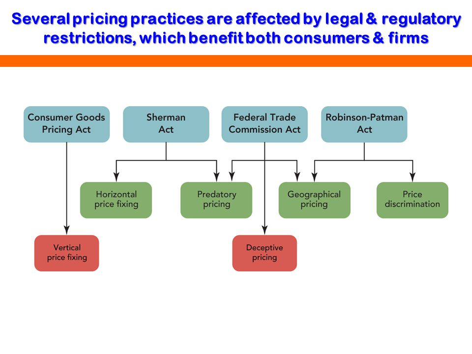 Several pricing practices are affected by legal & regulatory restrictions, which benefit both consumers & firms