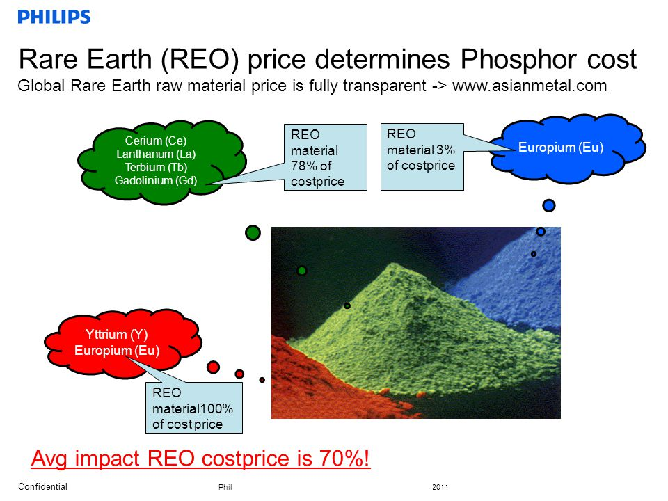 Rare Earth (REO) price determines Phosphor cost