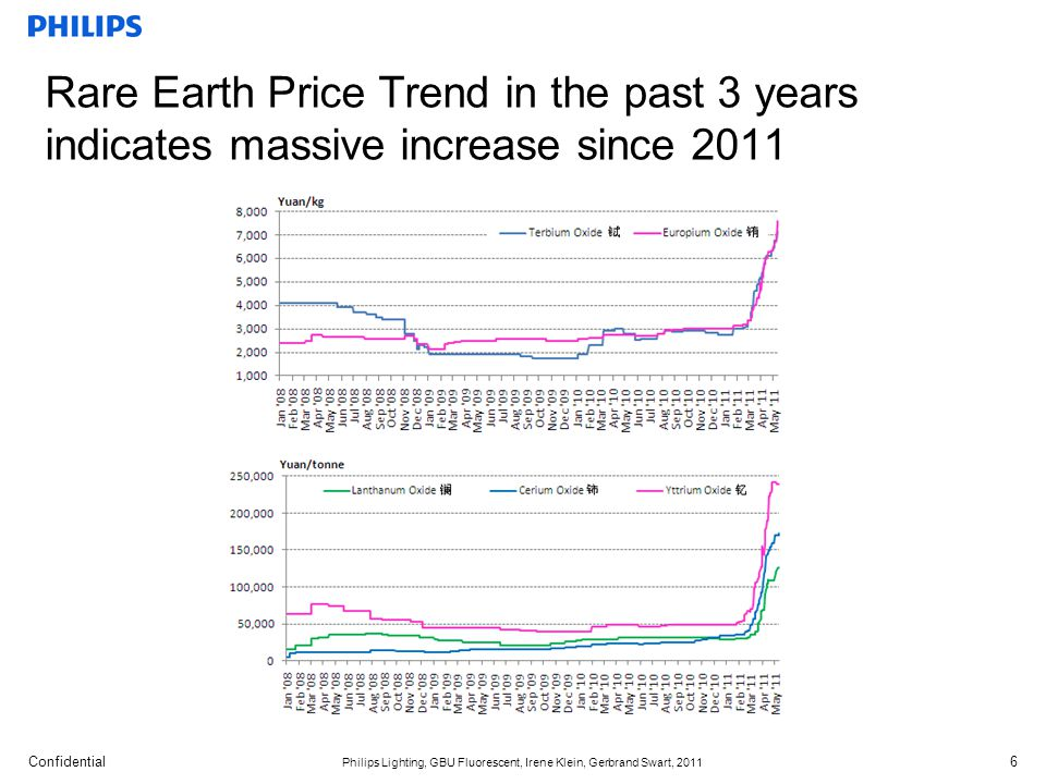Rare Earth Price Trend in the past 3 years indicates massive increase since 2011