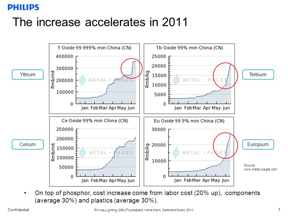 The increase accelerates in 2011