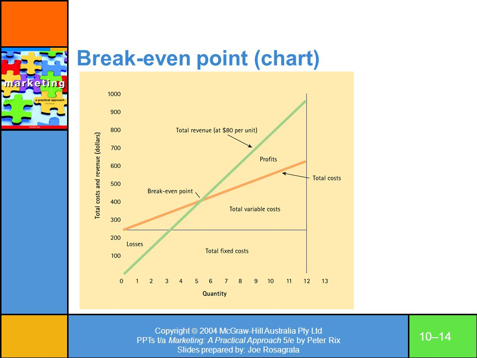 Break-even point (chart)