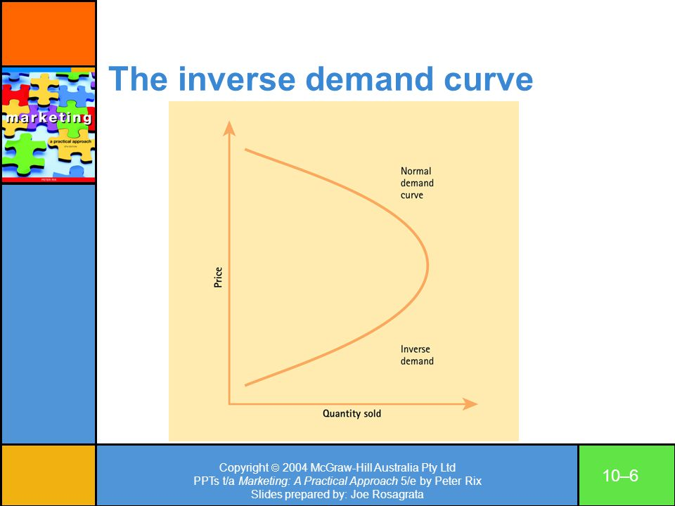 The inverse demand curve