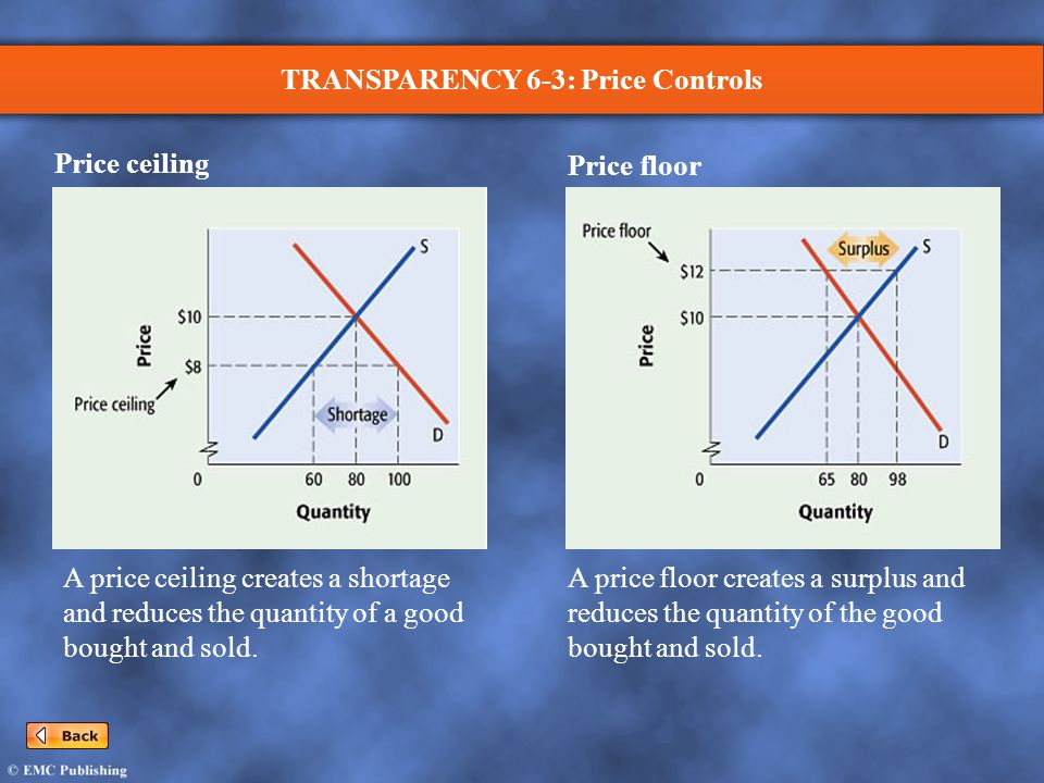 TRANSPARENCY 6-3: Price Controls