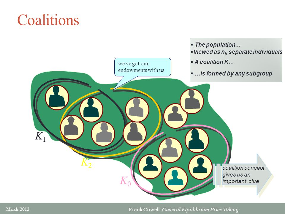 Coalitions K1 K2 K0 The population… Viewed as nh separate individuals