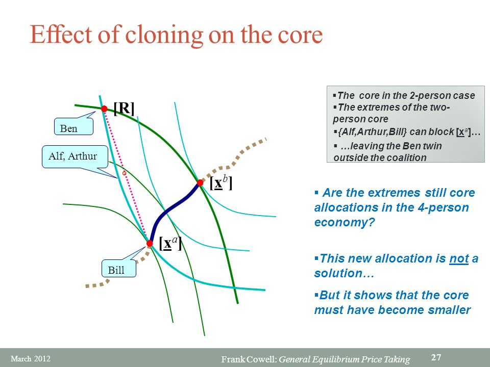 Effect of cloning on the core