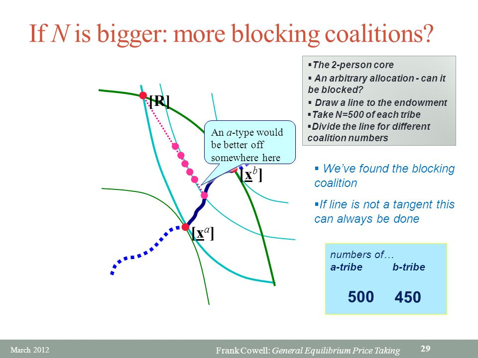 If N is bigger: more blocking coalitions