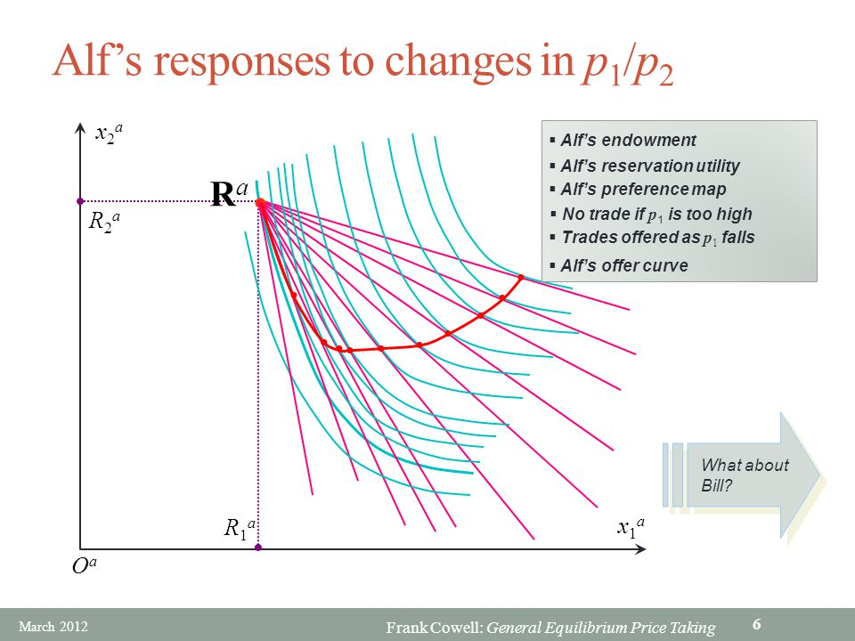 Alf's responses to changes in p1/p2