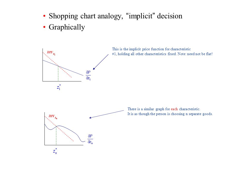 Shopping chart analogy, implicit decision Graphically