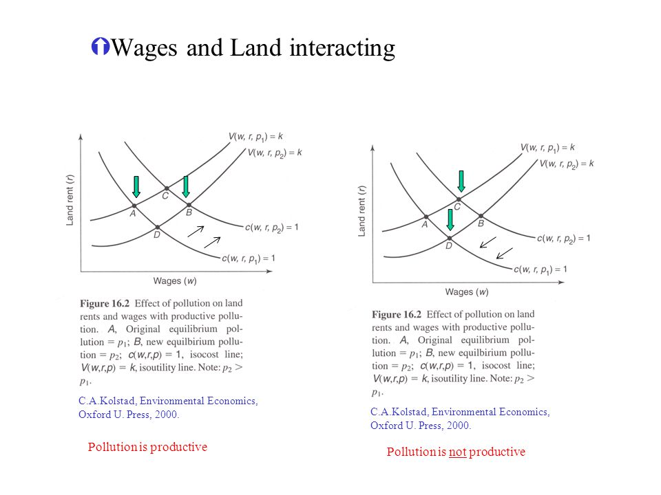Wages and Land interacting