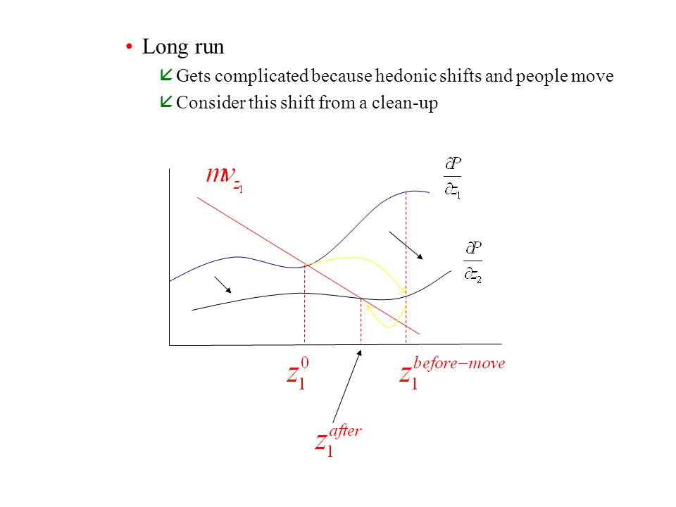 Long run Gets complicated because hedonic shifts and people move