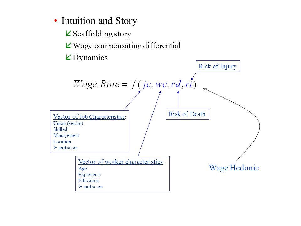 Intuition and Story Scaffolding story Wage compensating differential