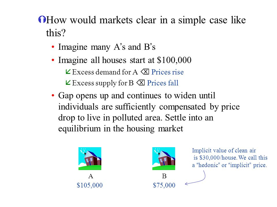 How would markets clear in a simple case like this