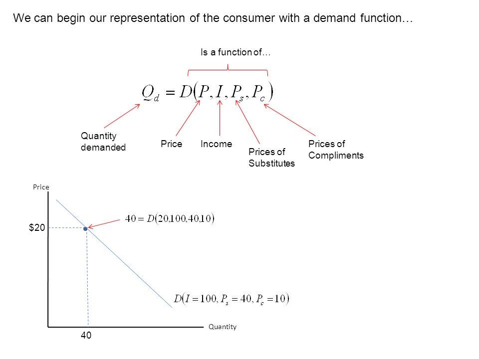 We can begin our representation of the consumer with a demand function…