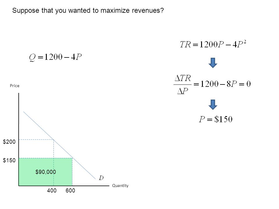 Suppose that you wanted to maximize revenues